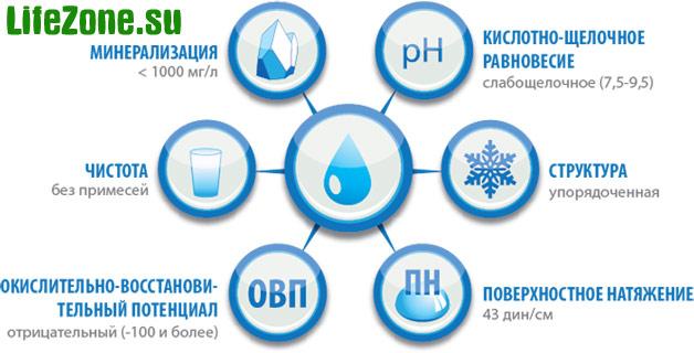 Правильная вода должна быть чистой, структурированной, слабоминерализированной, слабощелочной, с отрицательным ОВП и правильным поверхностным натяжением