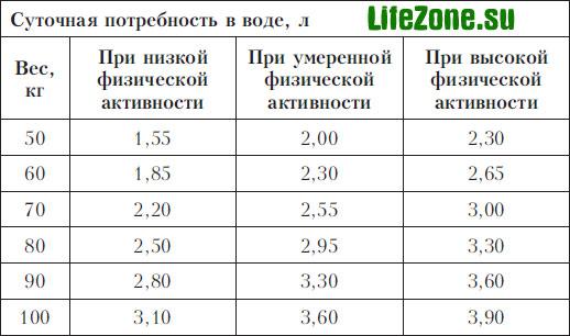 Норма суточного потребления воды в литрах в зависимости от массы тела человека