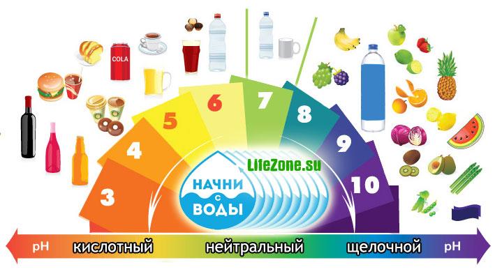 pH различных продуктов