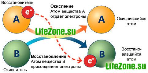Процесс оксиления-восстановления