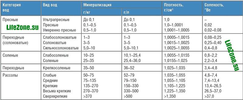 Классификация воды по степени минерализации