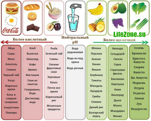Показатель pH. Окисляющие и защелачивающие продукты