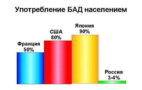 График употребления БАД населением разных стран