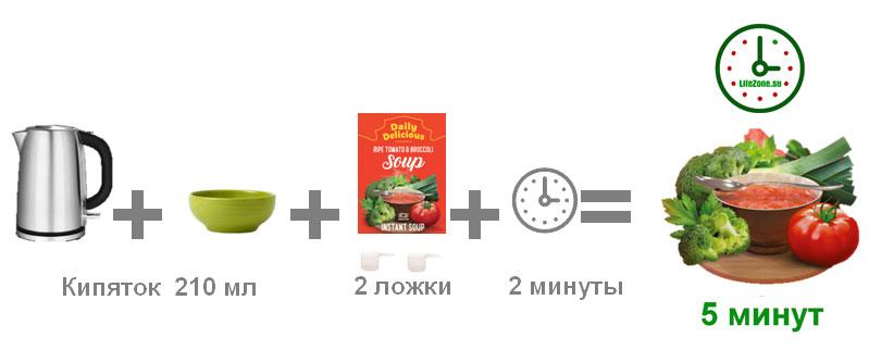 вкусный и полезный томатный суп Daily Delicious готов через 5 минут