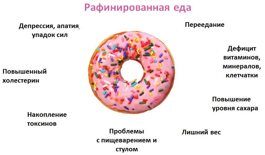 Рафинированная еда Порочный круг