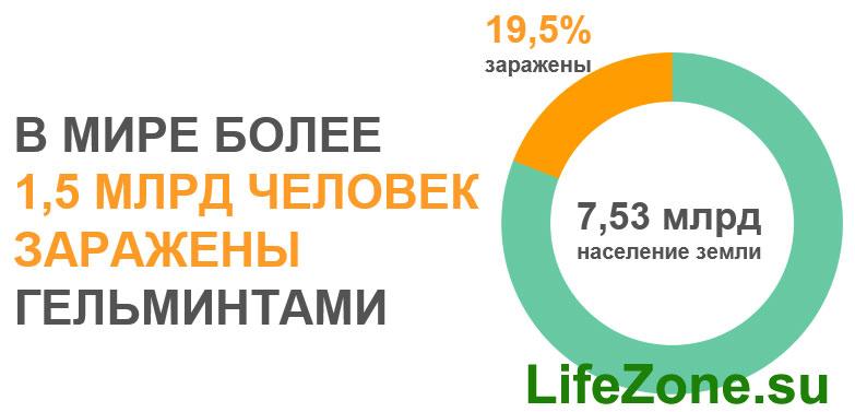 статистика ВОЗ заражения гельминтами